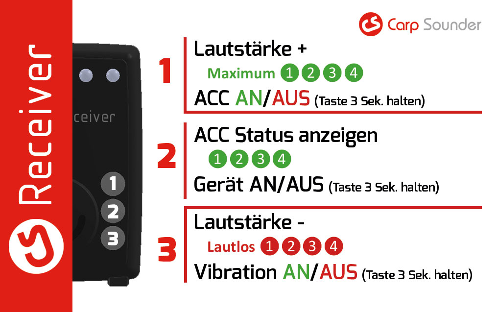 Kurzbedienung-CS-Receiver